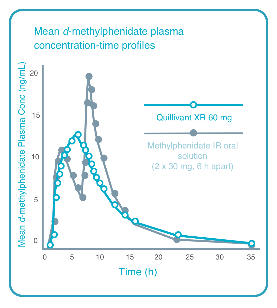 Quillivant XR® (methylphenidate HCl) Extended Release Pharmacokinetic Data Graph Mobile