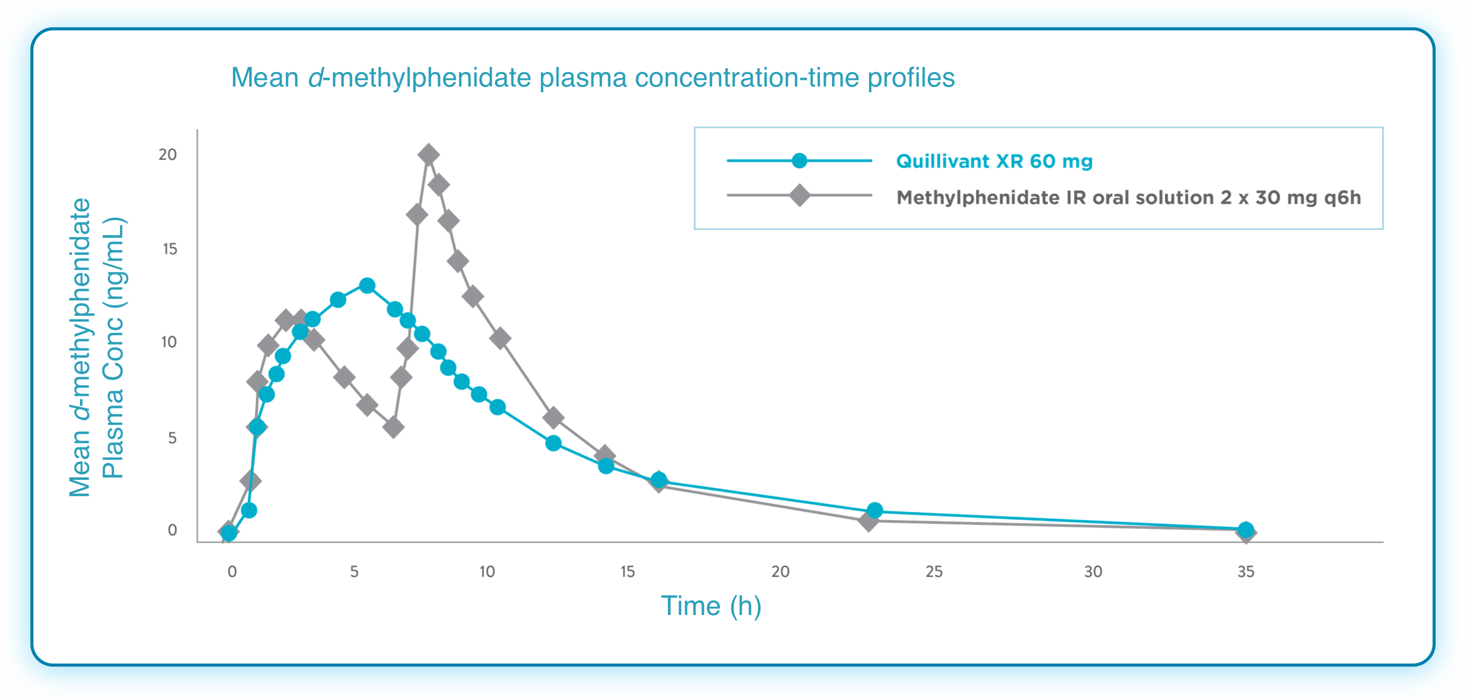 Quillivant XR® (methylphenidate HCl) Extended Release Pharmacokinetic Data Graph